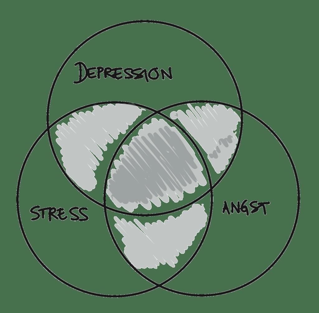 Stress, angst og depression deler mange symptomer